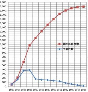 ファミリコンピュータの出荷台数の歴史的推移