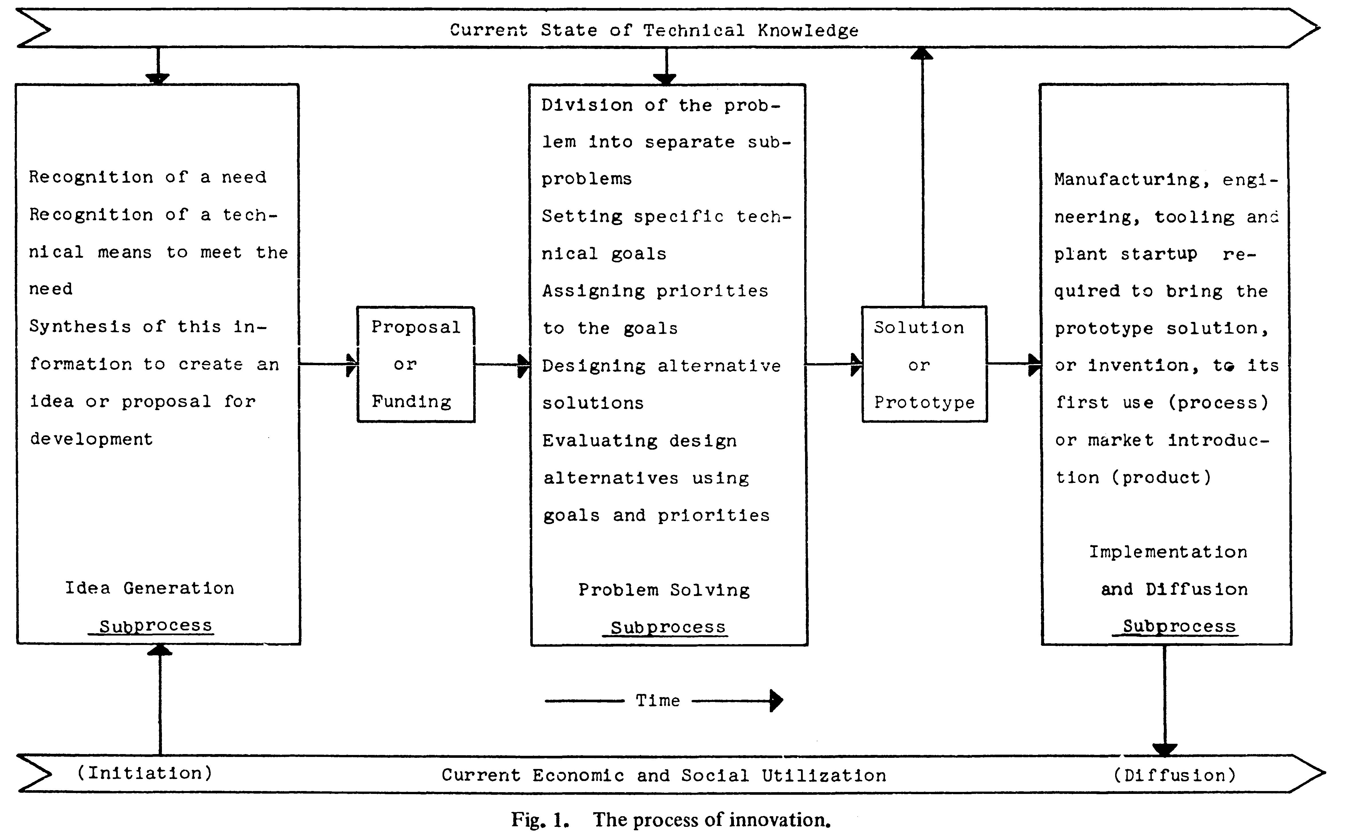 技術革新(technical innovation)のプロセスに関するUtterbackの図