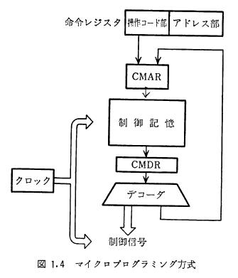 馬場敬信(1985)『マイクロプログラミング』昭晃堂,p4の図1.4「マイクロプログラミング方式」