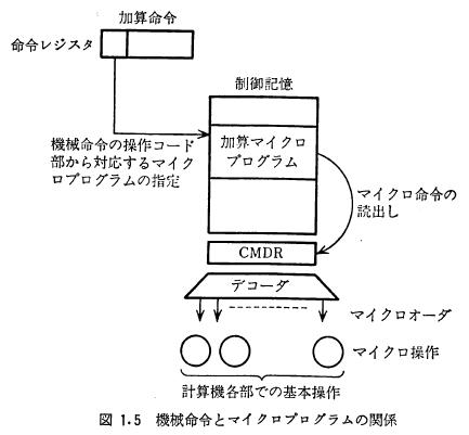 馬場敬信(1985)『マイクロプログラミング』昭晃堂,p.5の図1.5「機械命令とマイクロプログラムの関係」